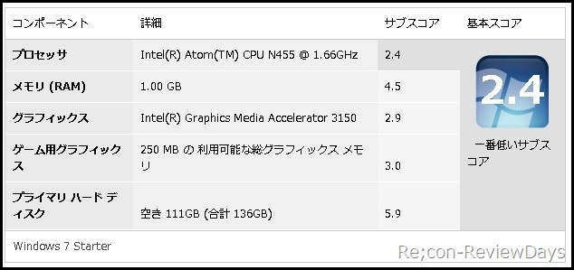 AtomN455_1.66GHz_GMA3150_experienceindex