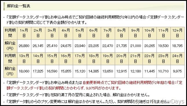 teigaku_data_standard_iyakukinn
