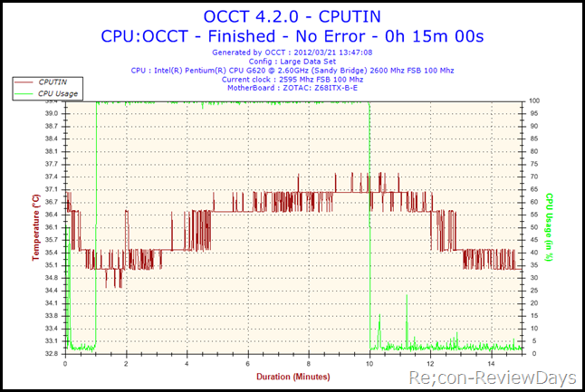 2012-03-21-13h47-CPUTIN