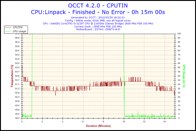 2012-03-29-18h32-CPUTIN