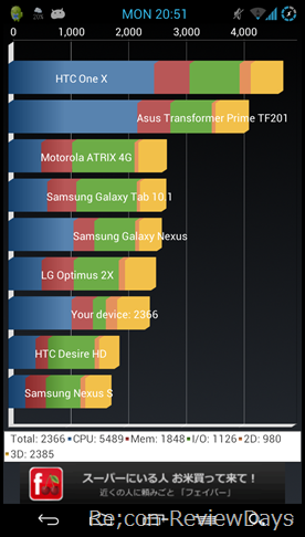 Galaxy Nexus (SC-04D) Android 4.1.1 (AOKP 2012.08.05 Build) でベンチマーク計測