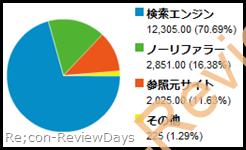 2010年12月アクセス解析