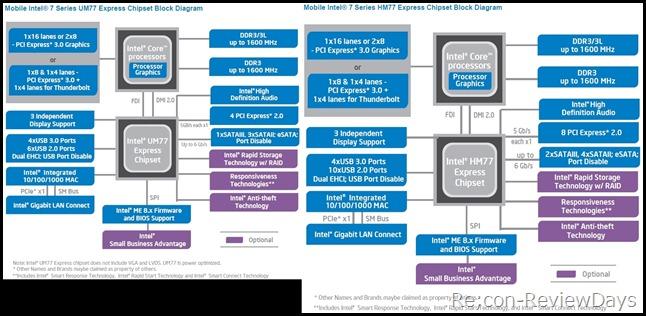intel_um77_hm77hikaku_diagram
