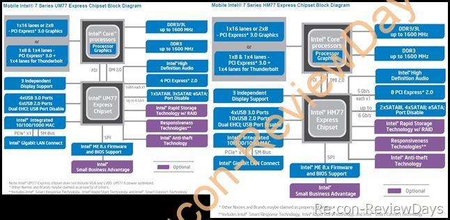 【メモ】Intel UM77 ExpressとHM77 Expressの違い