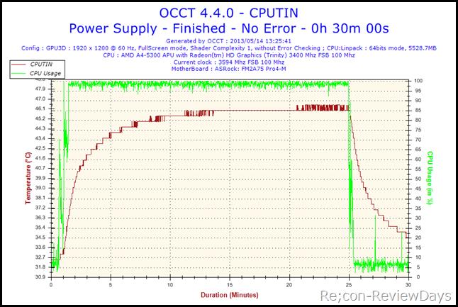 2013-05-14-13h25-Temperature-CPUTIN