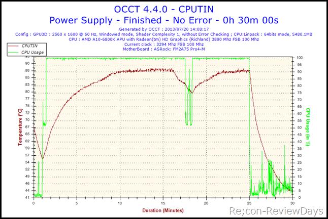 2013-07-20-14h08-Temperature-CPUTIN