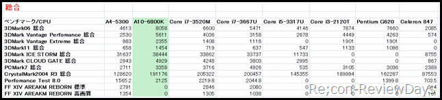cpubetu_sougou_benchmark_score_hikaku