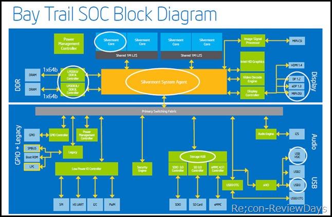 intel_baytrail-t_blockdiagram