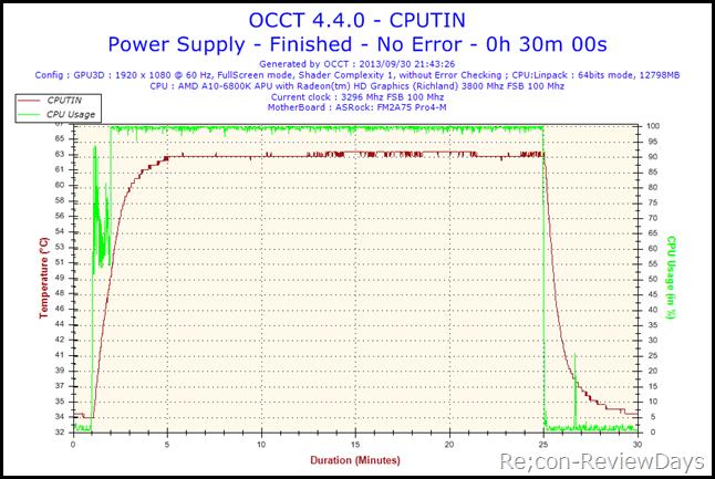 2013-09-30-21h43-Temperature-CPUTIN