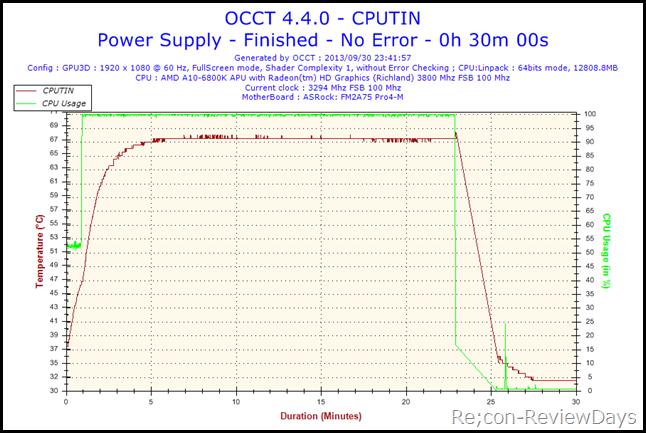2013-09-30-23h41-Temperature-CPUTIN