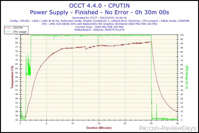 2013-10-01-10h44-Temperature-CPUTIN